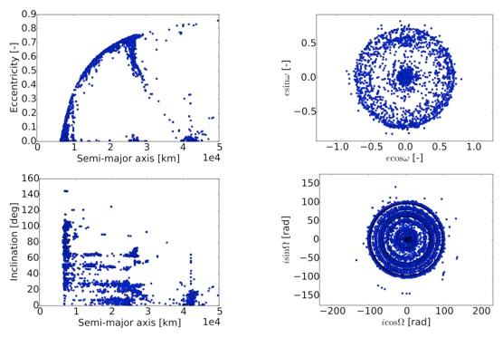 Figure 1: Distribution of the space debris population
